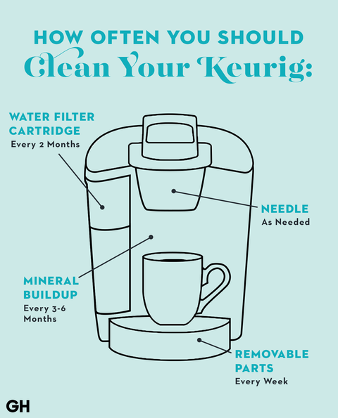 How to clean a Keurig coffee maker the right way