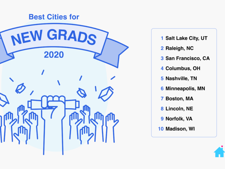Best Cities For New Grads 2020