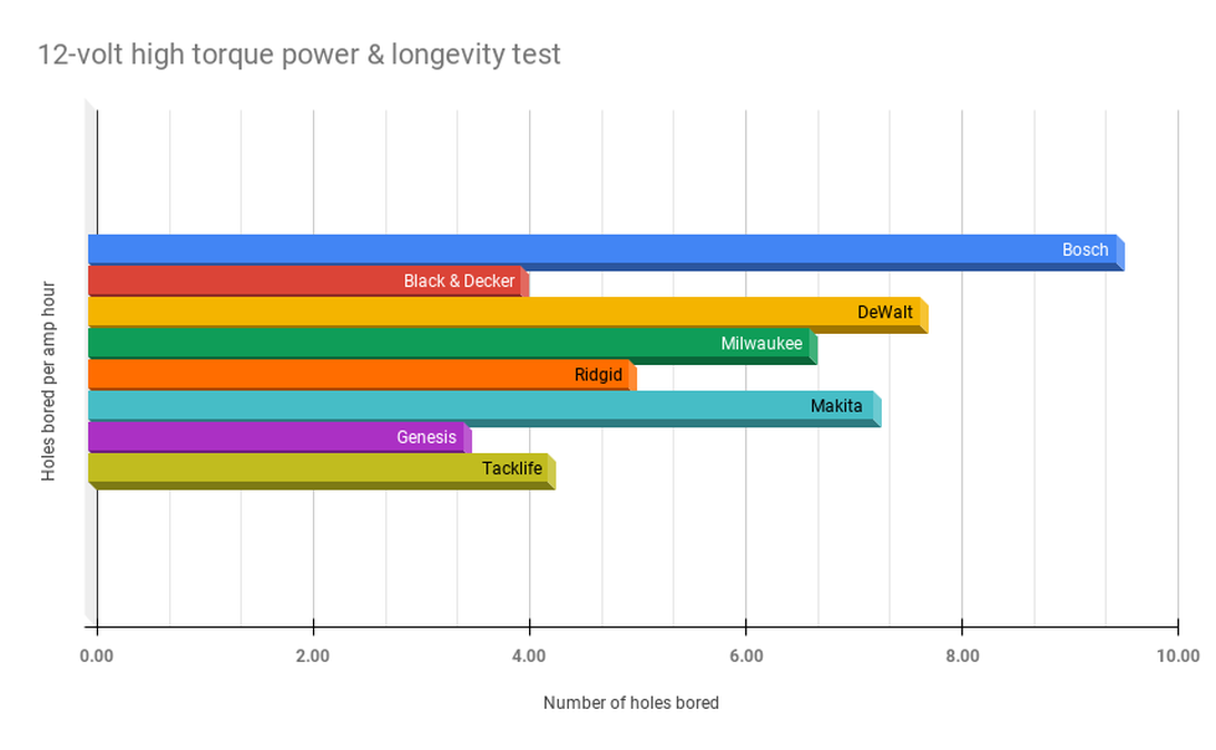 12-volt-high-torque-power-longevity-test.png