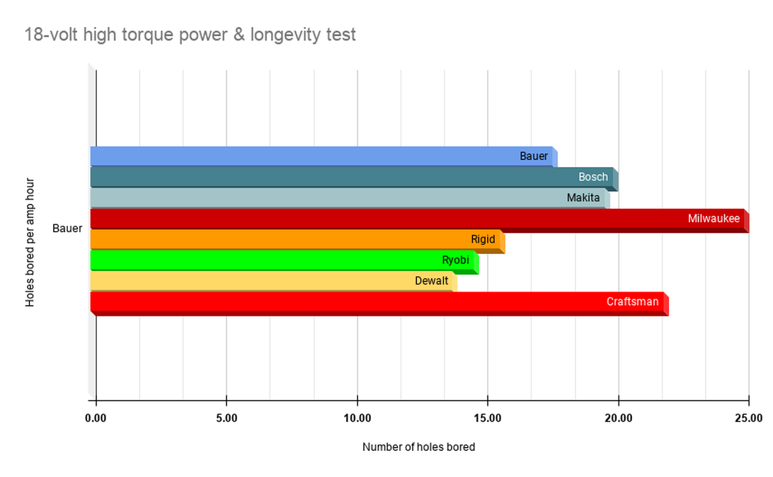 18-volt-high-torque-power-longevity-test.png