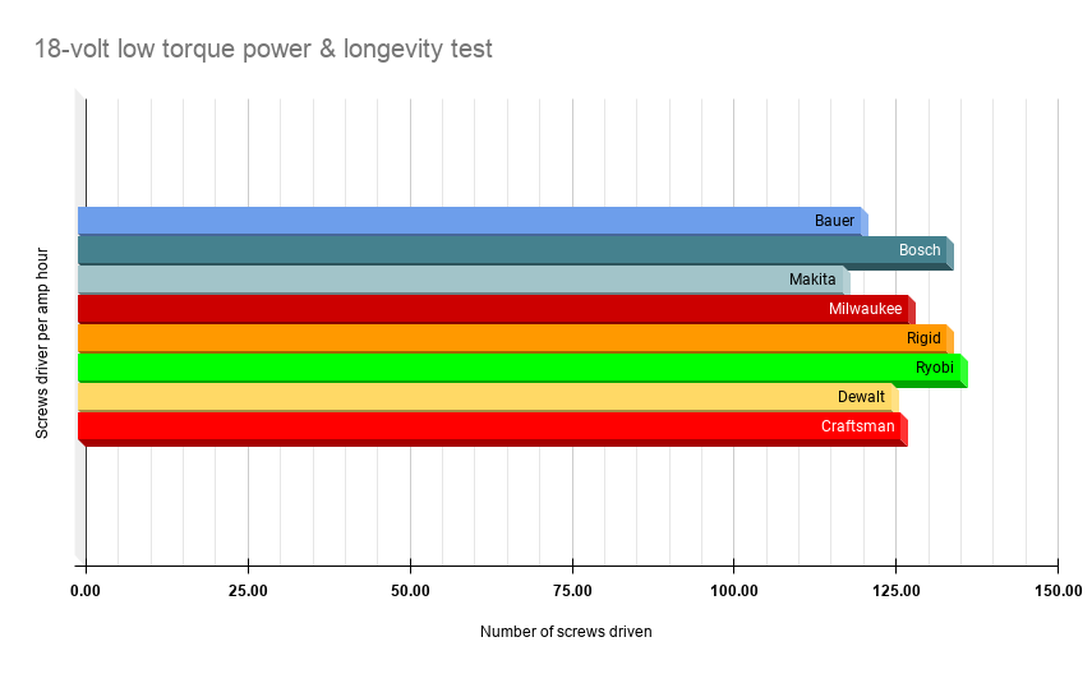 18-volt-low-torque-power-longevity-test.png