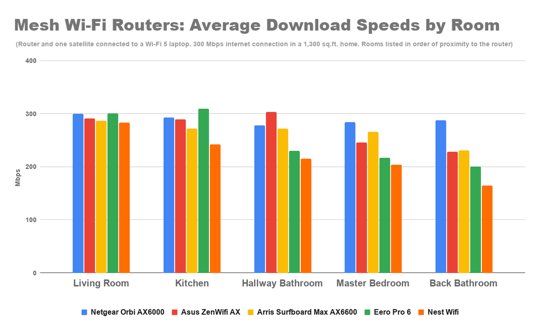 mesh-wi-fi-routers-average-download-speeds-by-room-5.png